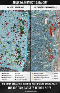 IDF Targets